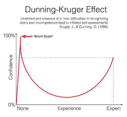 dunning-kruger-chart