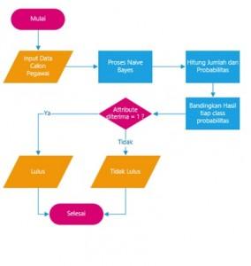 flowchart-sistem